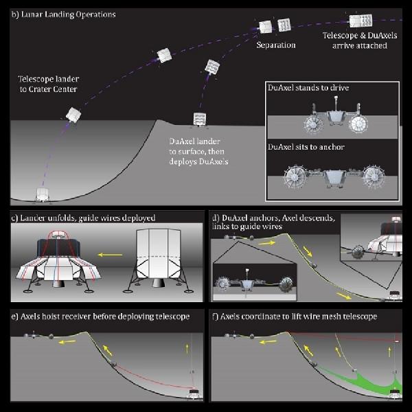 Pantau Luar Angkasa, NASA ingin Bangun Teleskop Raksasa di Bulan