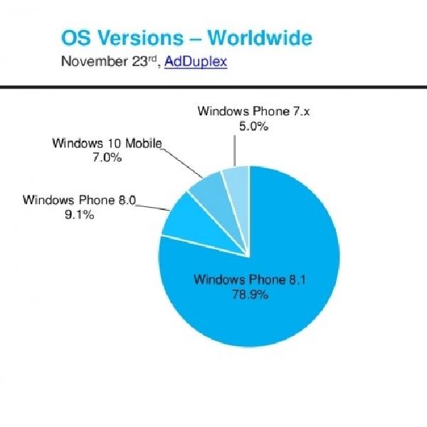 Pengguna Windows 10 Phone Meningkat, Pertanda Baik Bagi Microsoft