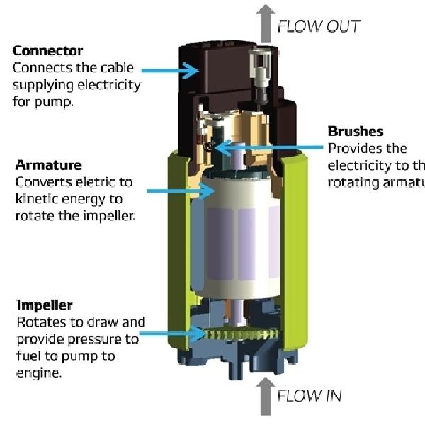Impeller Fuel Pump Melengkung, Penyebab Mobil Ngadat