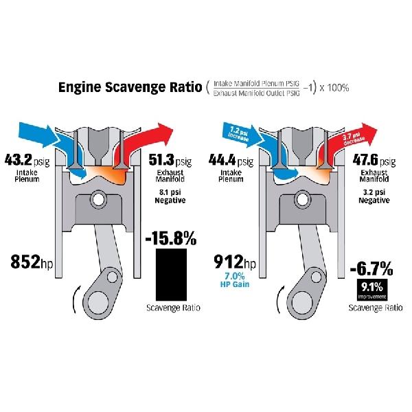 Cuma Luruskan Pipa Intake, Mesin Duramax L5P V-8 Tembus 912 hp
