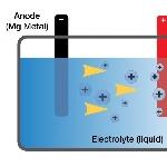 Gantikan Lithium-ion, Toyota Kembangkan Baterai Magnesium-ion