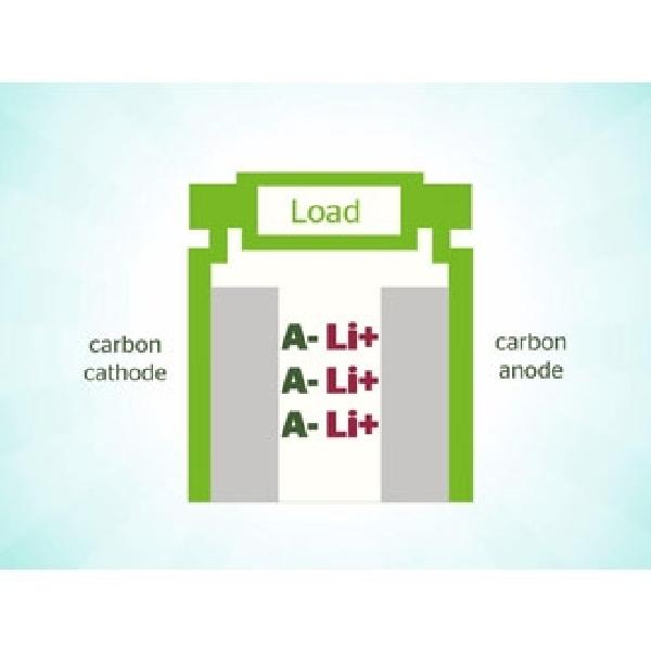 Baterai Dual Karbon Memungkinkan Pengisian 20 Kali Lebih Cepat