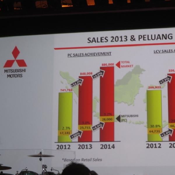 KTB Targetkan Penjualan 163 Ribu Unit Sepanjang 2014