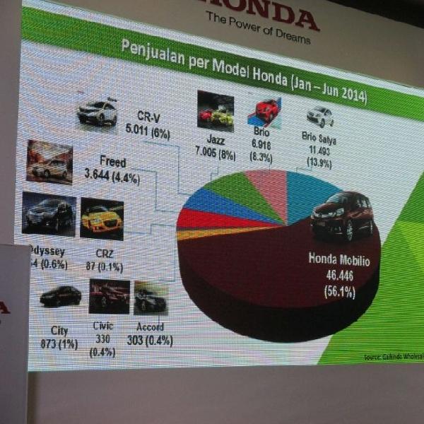 Penjualan Honda tertinggi dibanding merek otomotif lain