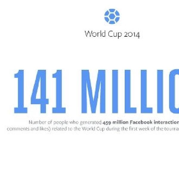Perbincangan Piala Dunia kalahkan perbincangan event lain di Facebook