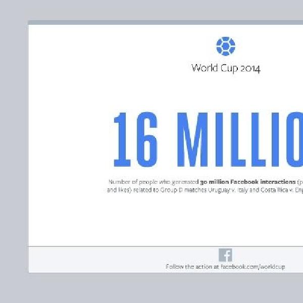 Highlight Piala Dunia di Facebook: pertandingan Final Grup D