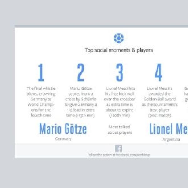 Selain Sepakbola, Final World Cup 2014 juga cetak banyak rekor jejaring sosial